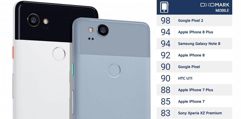 Google pixel 2 dxomark score
